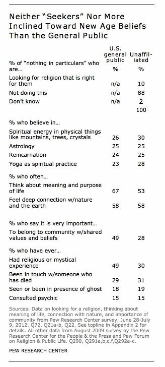 pew-yoga-poll